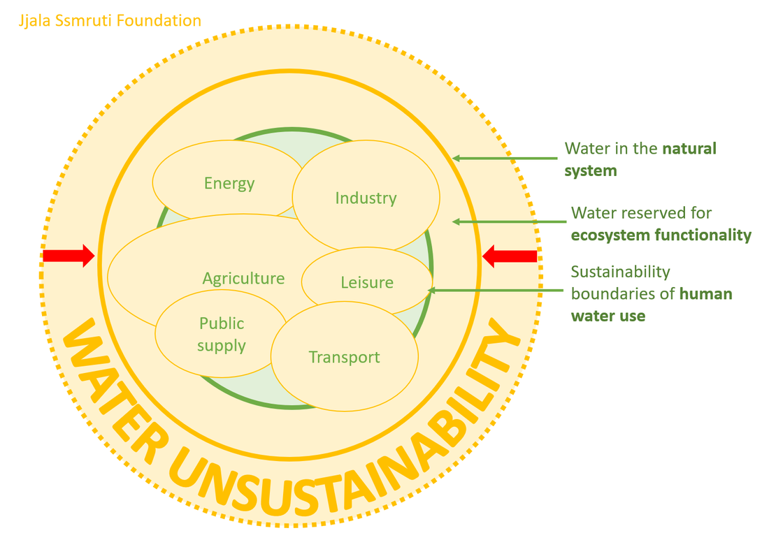 state of water unsustainability